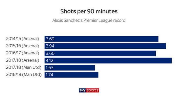 曼联时代的桑切斯射门数暴跌