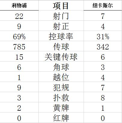 【博狗扑克】英超-萨拉赫闪电进球 利物浦95分钟丢球1-1连平