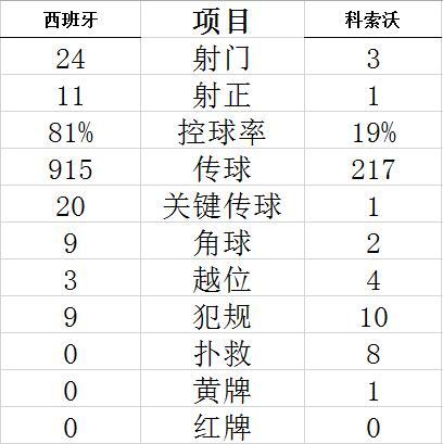 【博狗扑克】世预赛-曼城边锋连场进球 巴萨双星助攻西班牙3-1