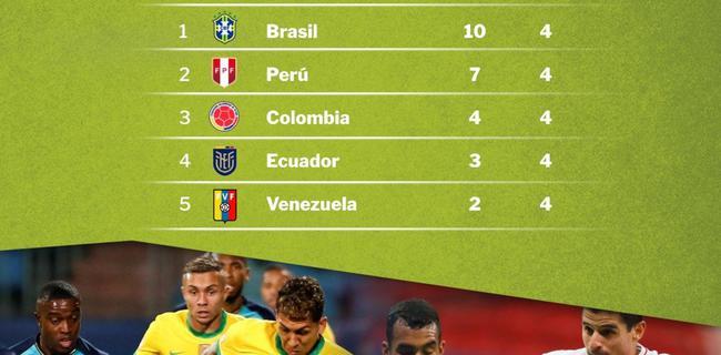 美洲杯8强出炉!巴西阿根廷决赛才会相遇