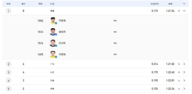 全运男子4乘200米接力预赛 福建队打破亚洲纪录!
