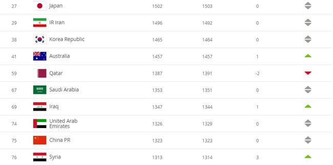国际足联男足排名更新:国足排名不变 世界第75亚洲第9
