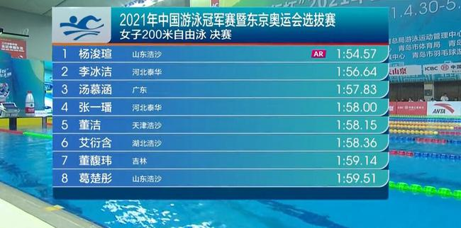 冠军赛:杨浚瑄200自夺冠破亚洲纪录 李冰洁亚军