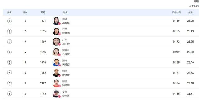 全运女200米决赛葛曼棋夺冠 本届大赛揽短跑双金