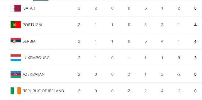 2连胜力压葡萄牙排第一!卡塔尔在欧洲世预赛撒野