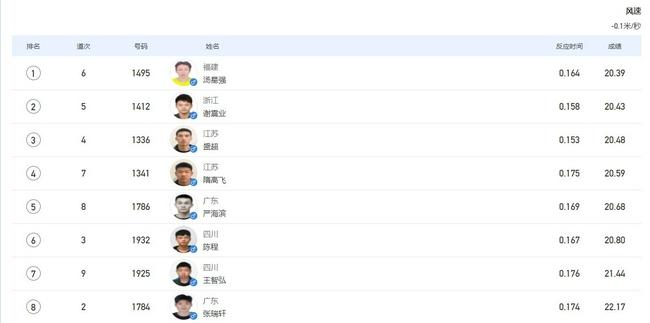 全运男200米决赛汤星强夺冠 谢震业亚军连冠梦碎
