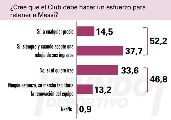 近半数巴萨受访球迷支持梅西离队:是时候说再见