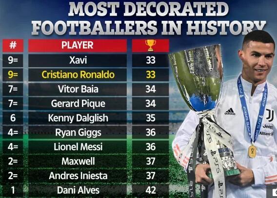 C罗职业发展取得第33个关键奖杯,他排名并列第九