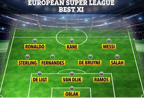 歐超聯賽最強11人主力陣容:梅西C羅領銜 343強陣