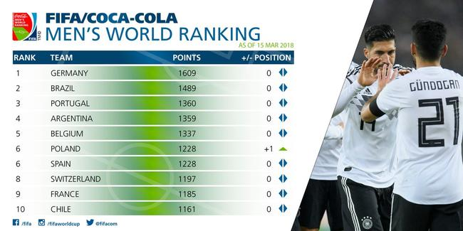 FIFA最新世界排名:德国第一 葡萄牙压阿根廷