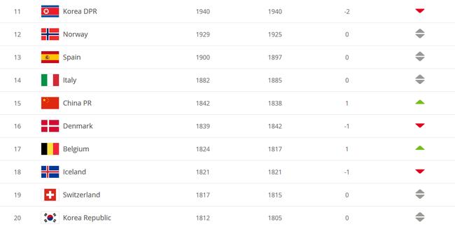 FIFA女足排名:中国上升1位世界第15 亚洲第四名