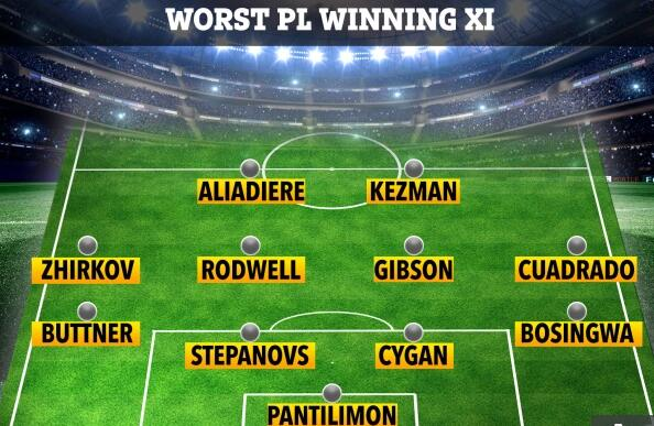 英超夺冠最差阵容11人:切尔西4大名将 曼联2人