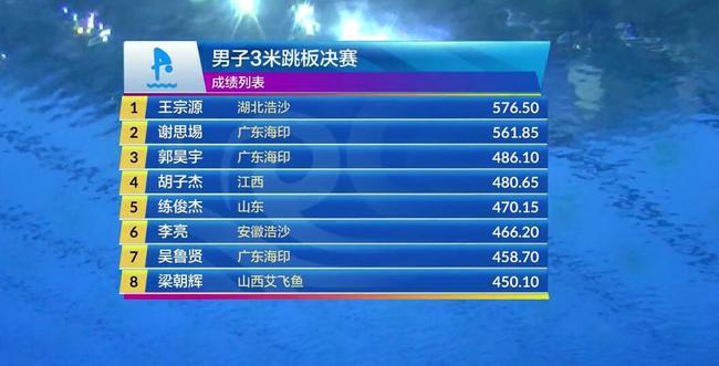 跳水冠军赛男三米板王宗源高分首冠 谢思埸亚军