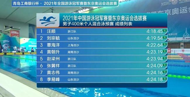 松原法治网全国游泳冠军赛开幕 首项男400混预赛汪顺轻松第一