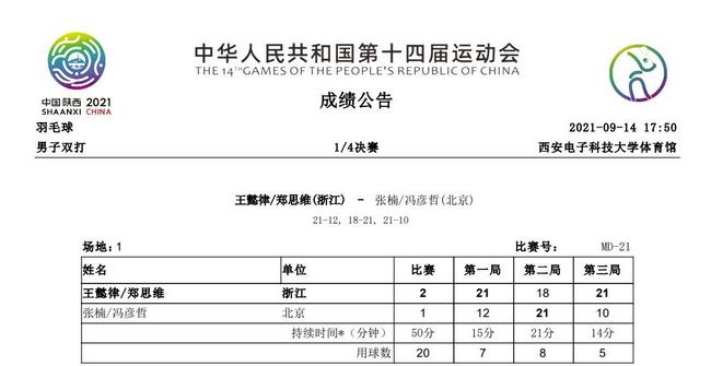 王懿律/郑思维2-1张楠/冯彦哲 双塔逆转获胜进4强