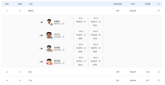 全运男女4乘100混联合队夺冠 张雨霏徐嘉余各四金