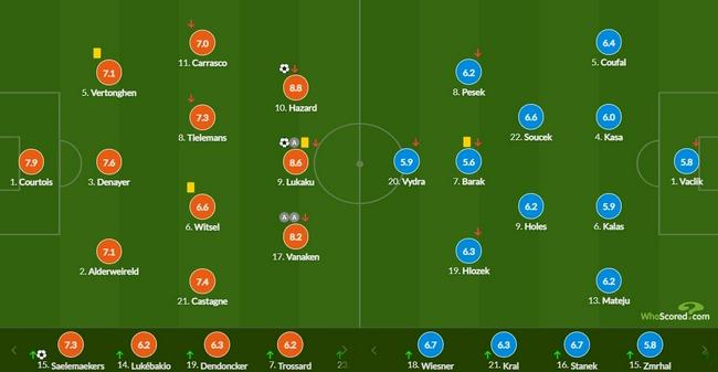 世预赛-卢卡库百场传射 阿扎尔进球比利时3-0捷克
