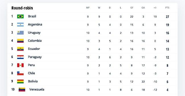 巴西9连胜领先阿根廷多达8分  已越来越接近出线