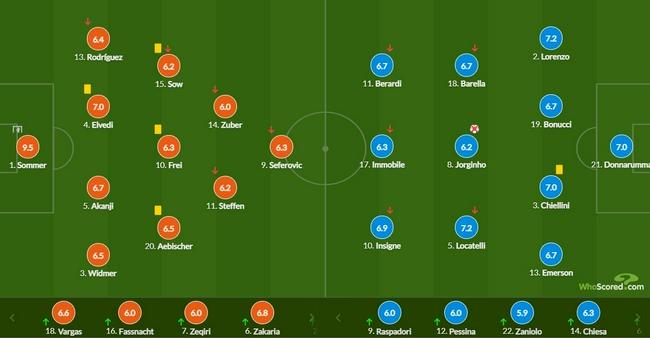 世预赛-若日尼奥射失点球 意大利客平破不败纪录