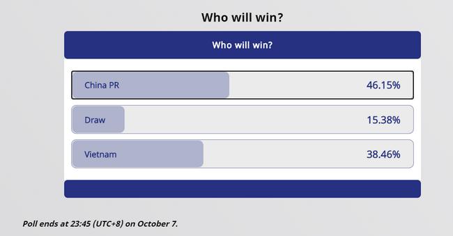 亚足联官网赛前投票:看好国足赢得票率超过越南