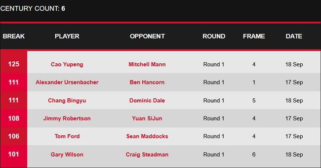 斯诺克英格兰公开赛资格赛单杆破百榜,曹宇鹏轰125分单杆最高分。