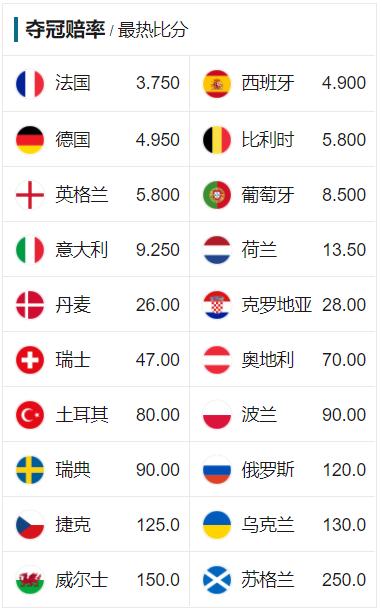 欧洲杯夺冠赔率:法国傲视群雄 卫冕冠军未进前5