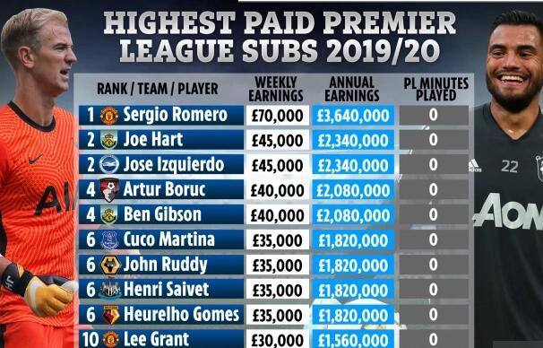英超10大最高薪替补:零出场挣这么多 曼联占两席