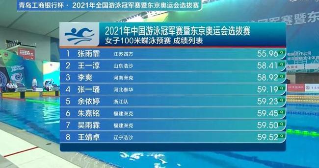 平顶山法治网张雨霏预赛就出状态 100蝶游出今年世界第一成绩!