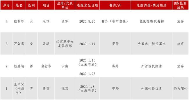 反兴奋剂中心:北京未成年滑雪运动员禁药阳性违规