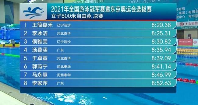冠军赛800自王简嘉禾夺冠李冰洁亚军 均超奥运A标