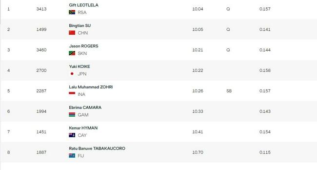 男100米预赛苏炳添小组第二 顺利进入半决赛!