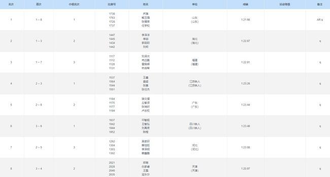 【博狗体育】提高0.04秒 山东队创造男子4乘200米亚洲纪录!