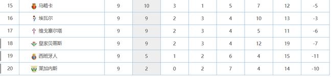 真假西人!欧联杯不败小组第1 西甲仅1胜倒数第2