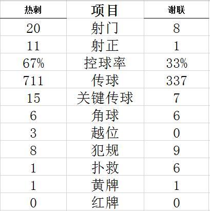 英超-贝尔帽子戏法 孙兴慜传射 热刺4-0主场连胜