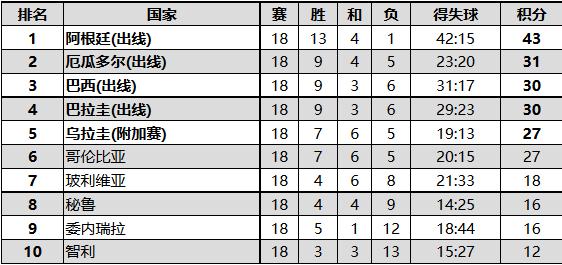 2002年韩日世界杯南美区预选赛结果 巴西惊险出线(落后榜首阿根廷13分)