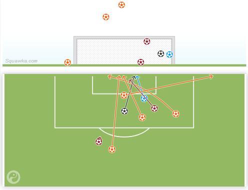 欧冠主场对热刺,C罗的射门位置分布