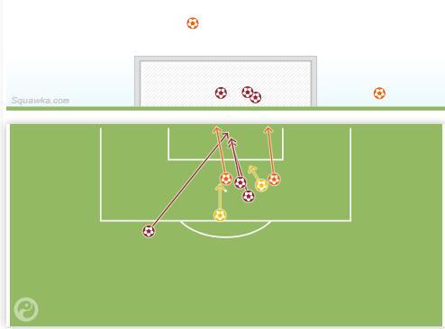 西甲客场对赫罗纳,C罗的射门位置分布