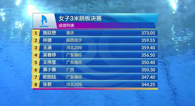 跳水冠军赛女三米板施廷懋夺冠 林珊险胜王涵摘银