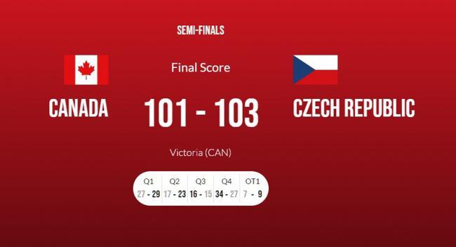 落选赛-维金斯22分加拿大加时负捷克无缘奥运