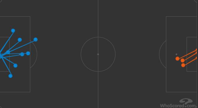 射正次数,曼城(蓝色)8-3清晰占优