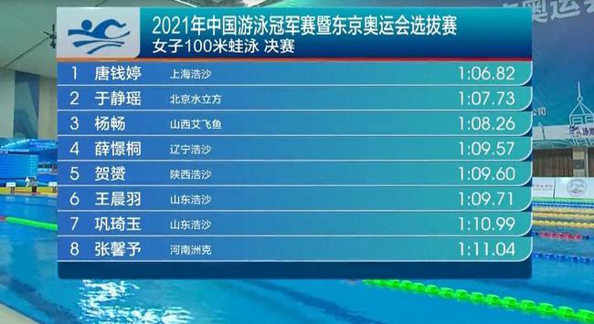 冠军赛唐钱婷女子100蛙夺冠超奥运A标 于静瑶可惜