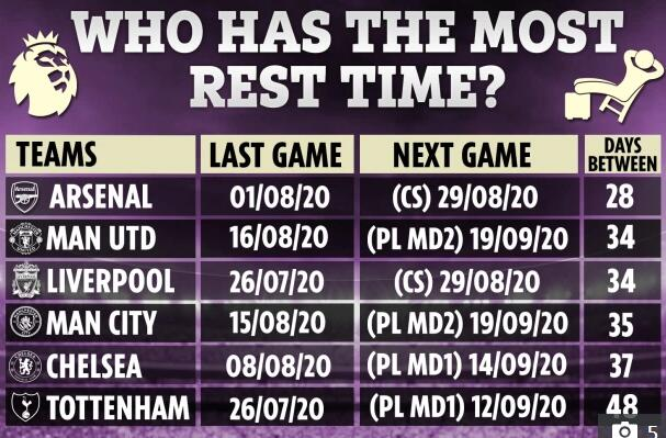 阿森纳真难!成绩最差休息时间最短 开局打利物浦