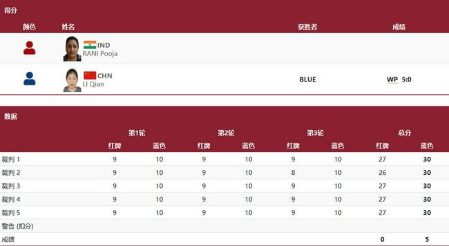 拳击女子中量级李倩5-0完胜进4强 提前确保1枚奖牌