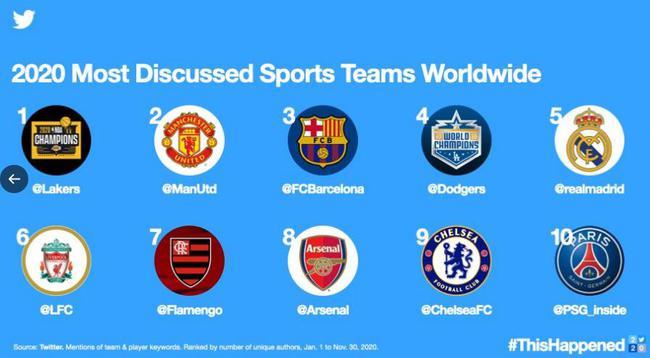 推特十大热度最高球队:足球占8席 曼联仍是最