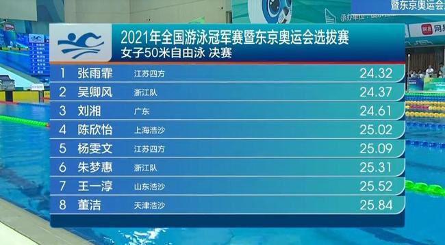 冠军赛:张雨霏女50自摘金第四冠 吴卿风刘湘二三