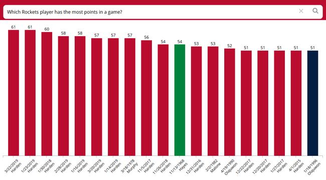 十中哈登独占九席,最高纪录为哈登的两次61分