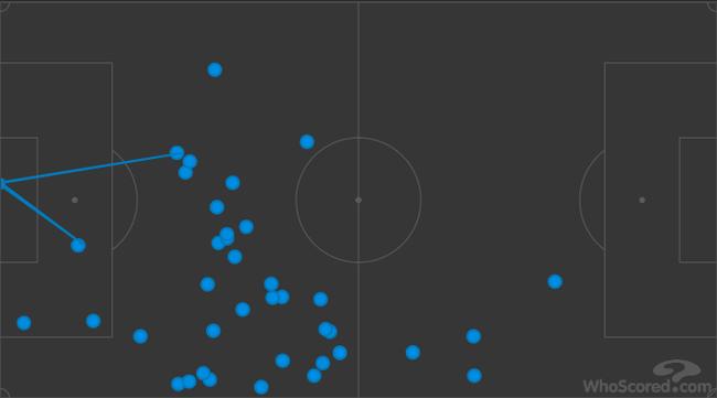 桑切斯本场的触球点分布(向左进攻)
