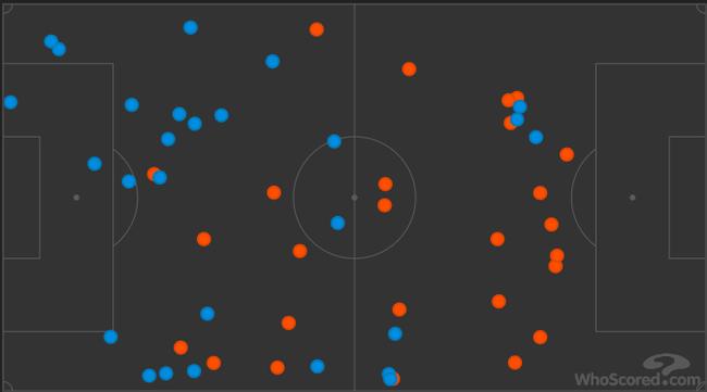 尤文本场数次后场丢失球权(蓝色,右半部分)