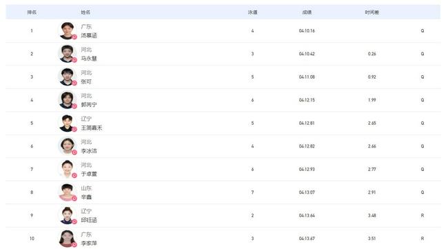 全运女子400自预赛汤慕涵第1 李冰洁王简同进决赛