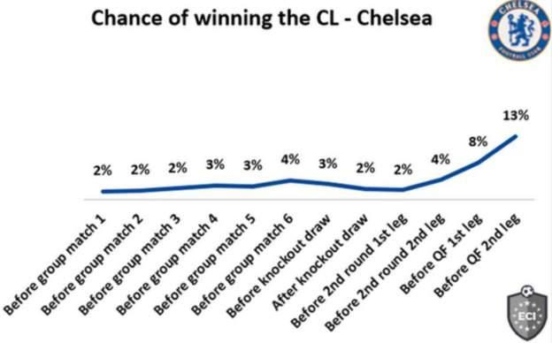 统计媒体:切尔西晋级概率92% 夺冠概率亦升新高